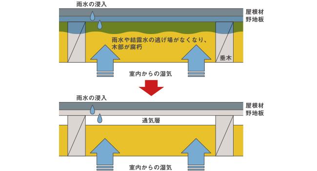屋根通気の役割